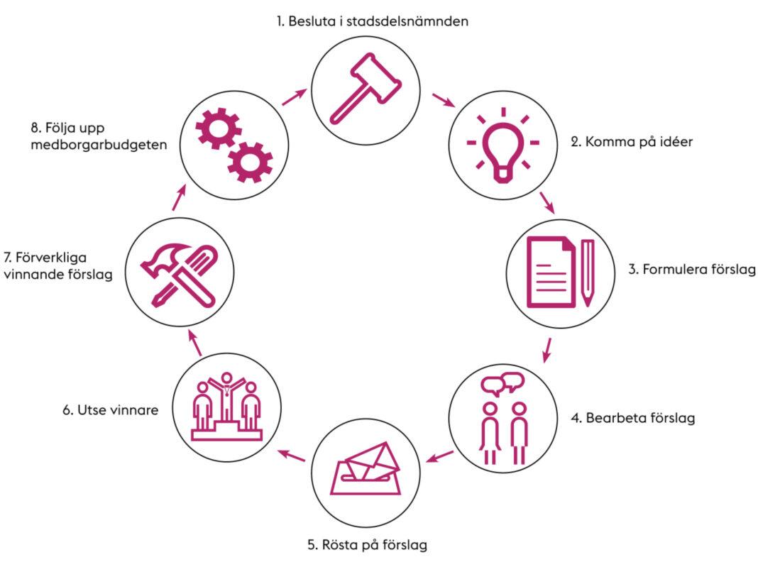 Medborgarbudget, Lotte Johansson, Dagens Demokrati, Medborgardialog, Direktdemokrati